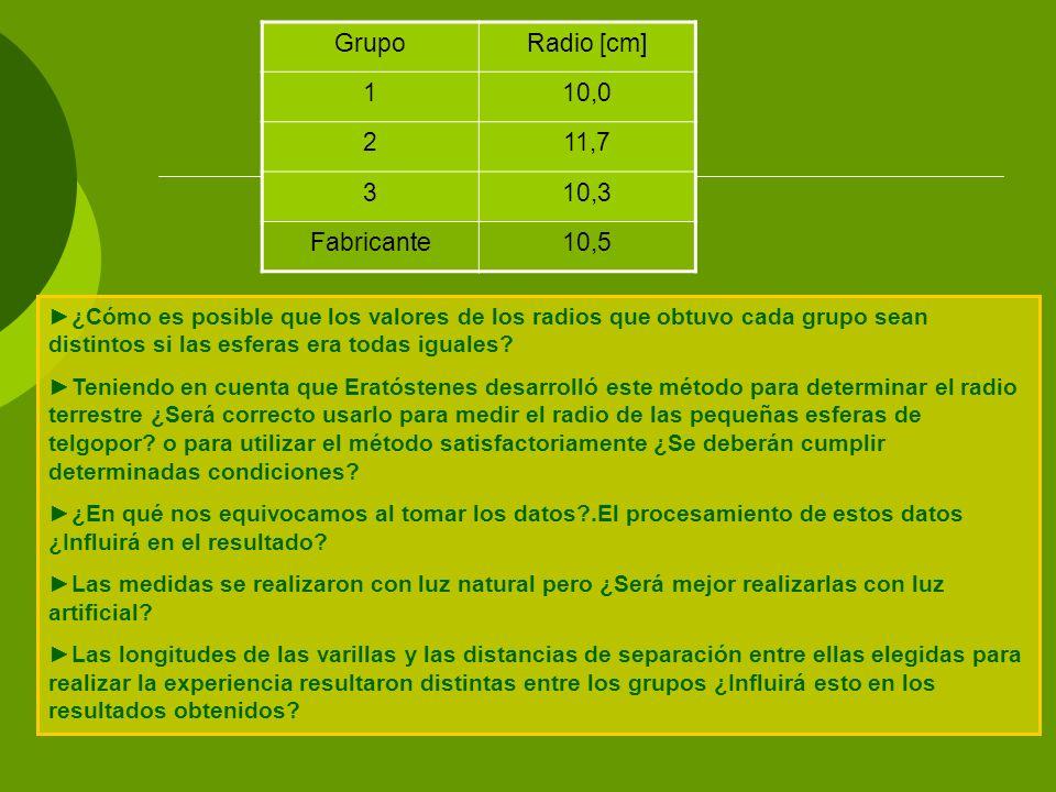Grupo Radio [cm] 1 10,0 2 11,7 3 10,3 Fabricante 10,5